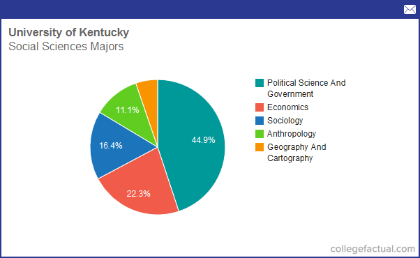 University Of Kentucky Majors >> Info On Social Sciences At University Of Kentucky Grad