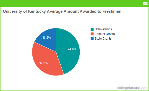 University Of Kentucky Majors >> University Of Kentucky Financial Aid Scholarships