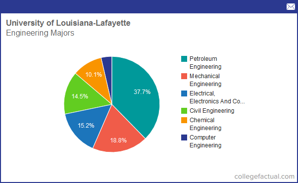 Info on Engineering at University of Louisiana - Lafayette: Grad Salaries & Degree Completions