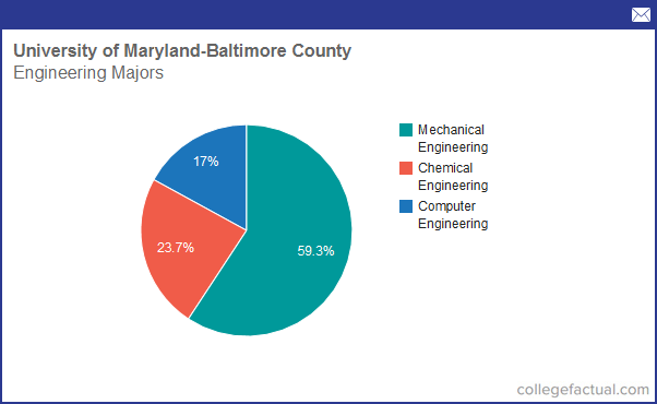 University of maryland baltimore county college essay
