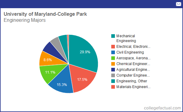 Info On Engineering At University Of Maryland College
