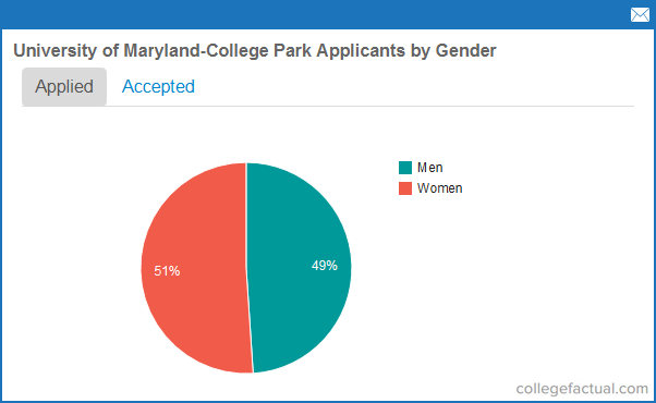 Coppin State University >> University of Maryland - College Park Admissions Statistics