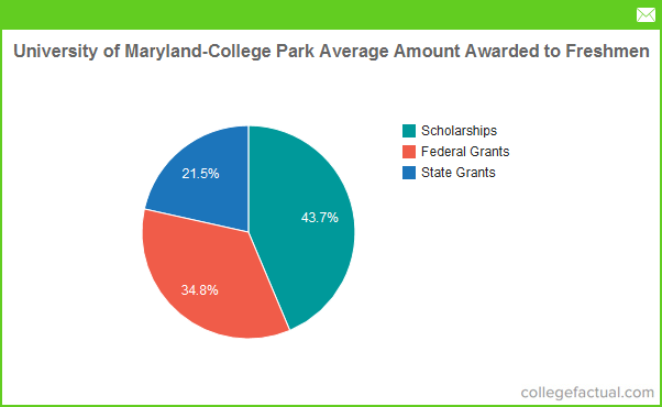 University Of Maryland College Park Room And Board Cost