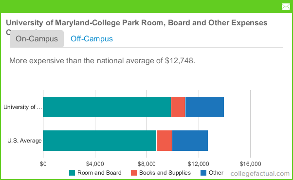University Of Maryland Cost Room And Board