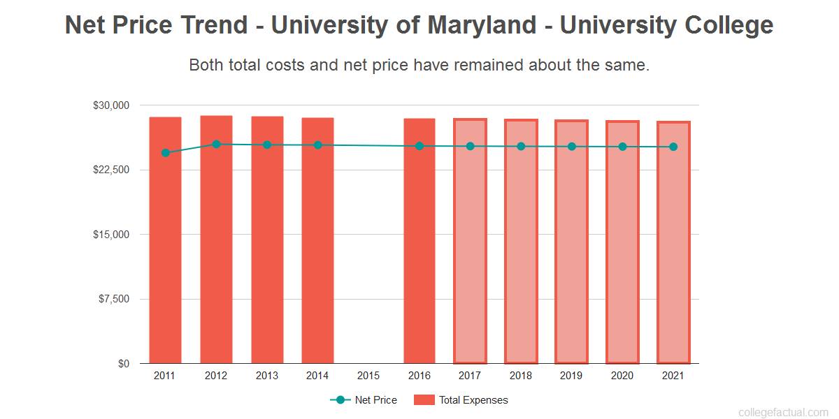 Average net price trend for University of Maryland - University College