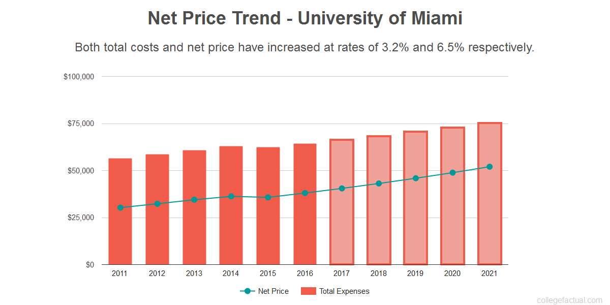 What Is The Value Of A Degree From University Of Miami