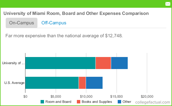 University Of Miami Housing Costs