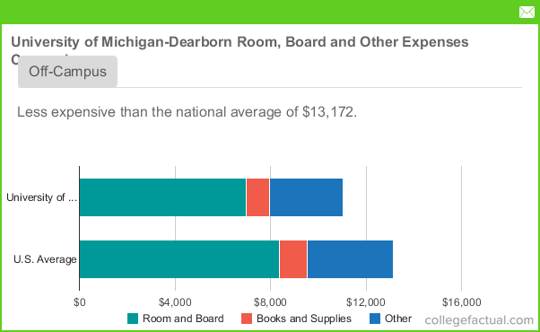 University Of Michigan Room And Board