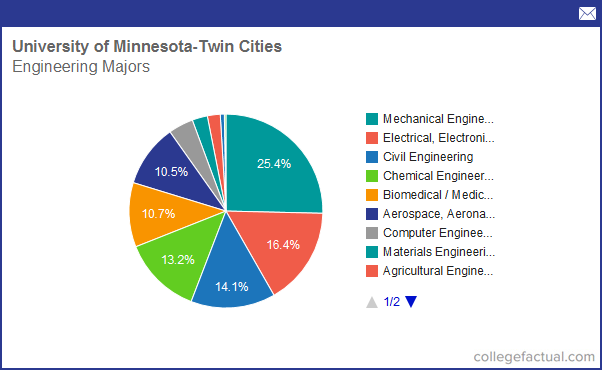 Info on Engineering at University of Minnesota - Twin Cities: Grad Salaries & Degree Completions