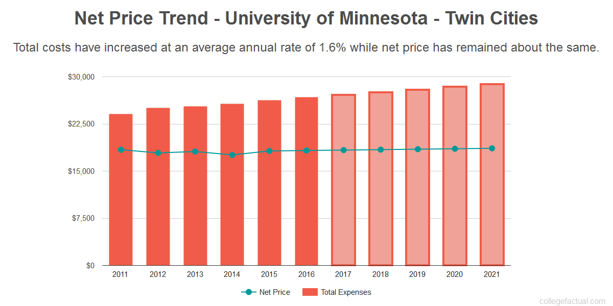 Average net price trend for University of Minnesota - Twin Cities