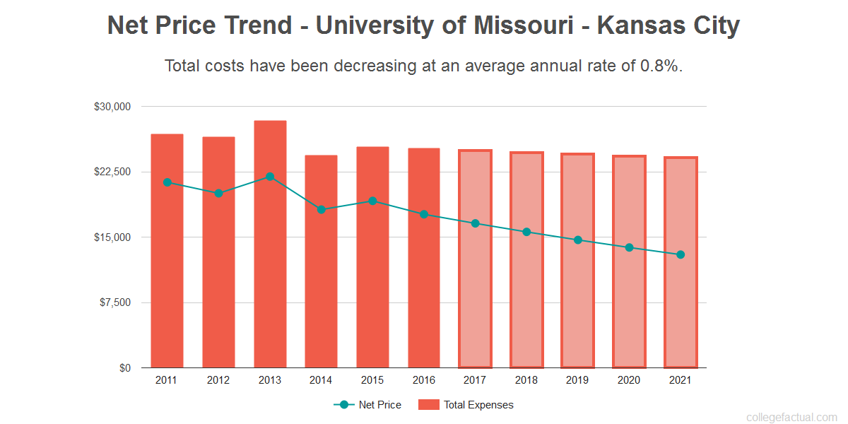 What is the Value of a Degree From University of Missouri