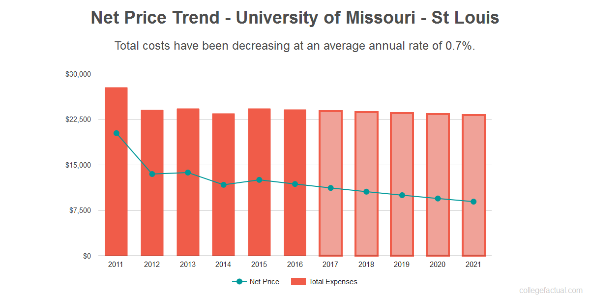 University Of Missouri Tuition And Room And Board