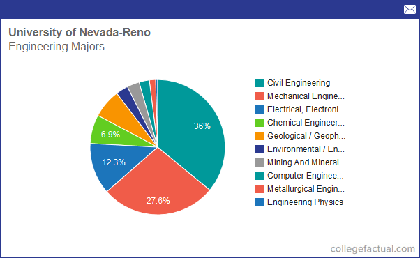 Info on Engineering at University of Nevada - Reno: Grad