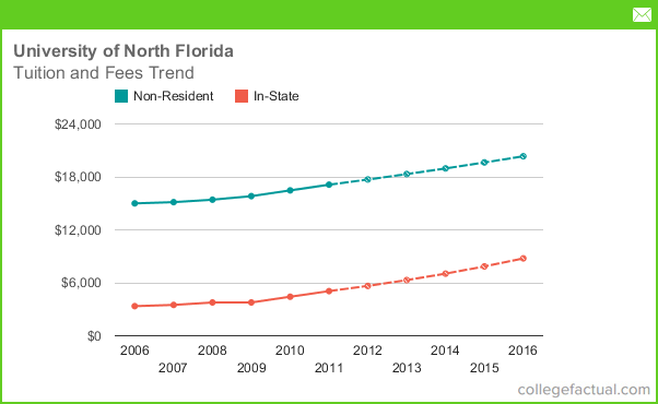 University of North Florida Tuition & Fees, Comparisons & Increases
