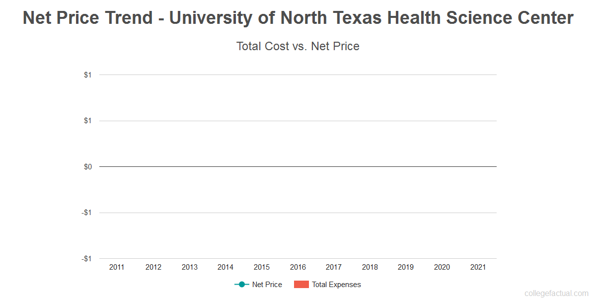 University Of North Texas Room And Board Fees
