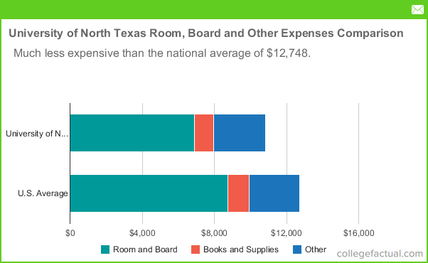 University Of North Texas Tuition Room And Board