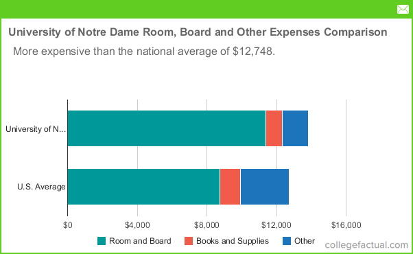 University Of Notre Dame Room Amp Board Costs Dorms Meals