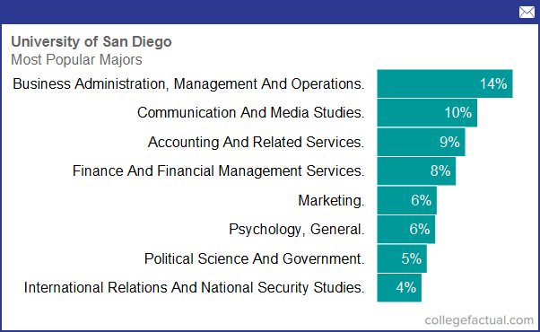 Pharmacy Technician most popular majors in the us