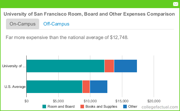 University of San Francisco Room and Board Costs
