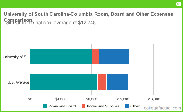 university of south carolina columbia room and board costs. Black Bedroom Furniture Sets. Home Design Ideas