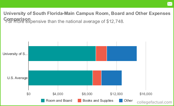 University Of South Florida Main Campus Room Amp Board