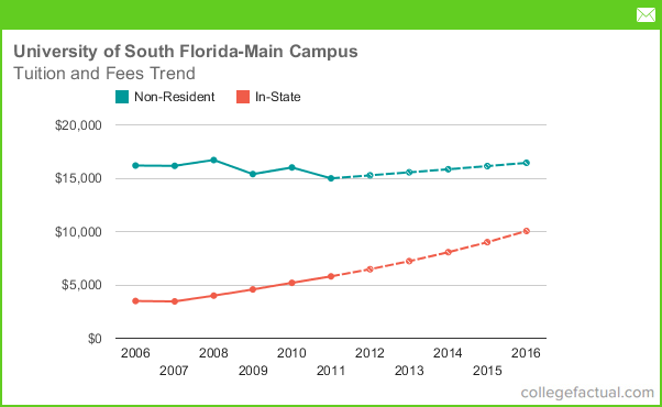 University of South Florida - Main Campus Tuition and Fees ...