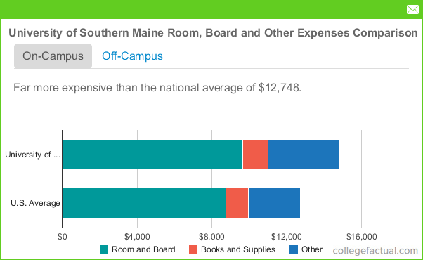 University Of Southern Maine Housing Costs
