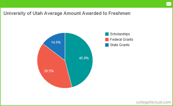 University Of Utah Financial Aid Amp Scholarships