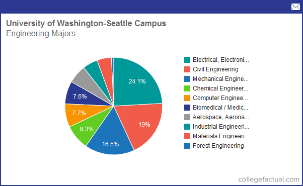 What are the requirements for a bachelors in mechanical engineering for the University of Washington?
