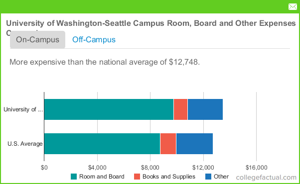 University Of Washington Seattle Campus Room And Board Costs