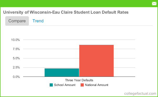 """uw eau claire essay questions """"why/good fit/reciprocity"""" essay, and i would like to provide some  university  of wisconsin-eau claire, i will use its prompt as an example:."""