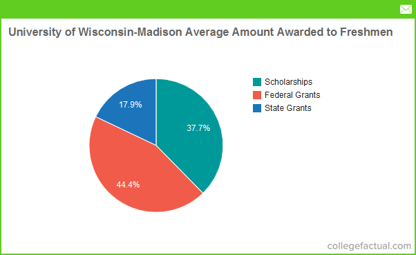 Paid writing help for college application wisconsin statement