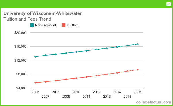 University of wisconsin madison application essay prompts