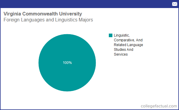 Sign Language most popular college majors