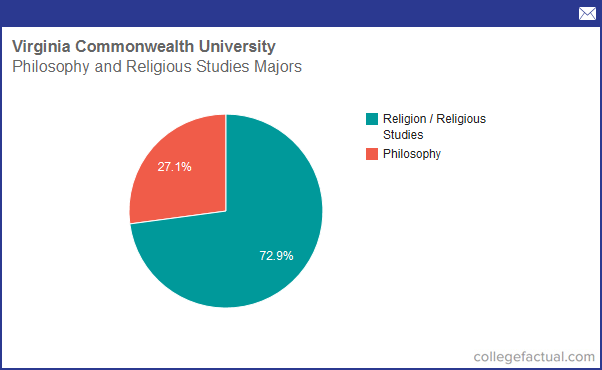 Religious Studies majors in college