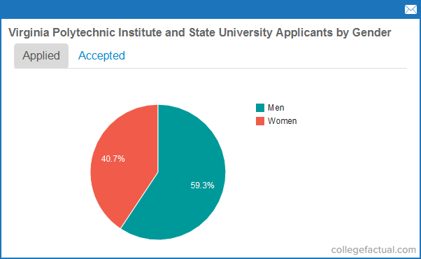 Virginia Tech Acceptance Rates Admissions Statistics Entering Class Stats
