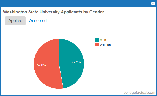 chart-applicants-by-gender Wa State University Application Forms on for welwitschia, houston graduate program, alabama state, michigan state,