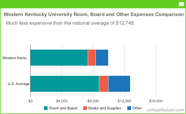 western kentucky university room  u0026 board costs  dorms