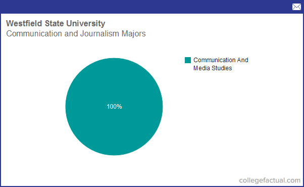 Geography communication college major