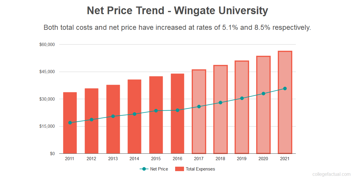Find Out If Wingate University Is Affordable For You