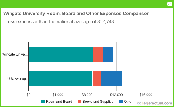 Wingate University Room And Board Costs
