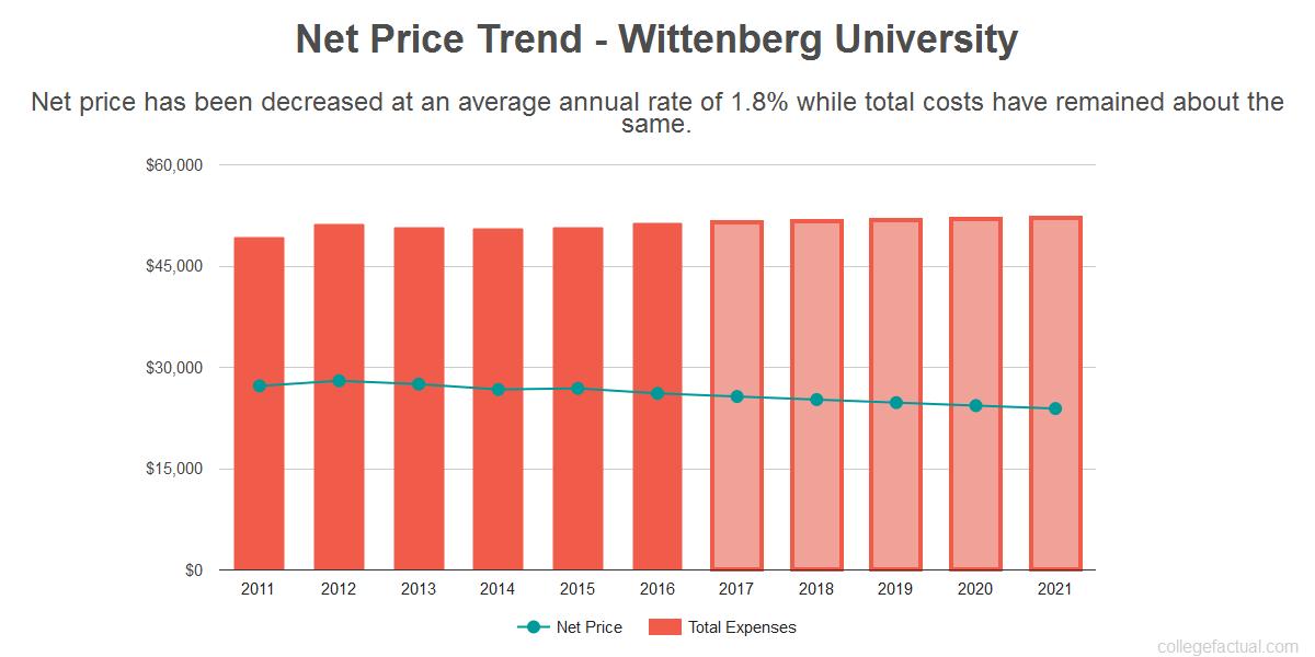 Average net price trend for Wittenberg University