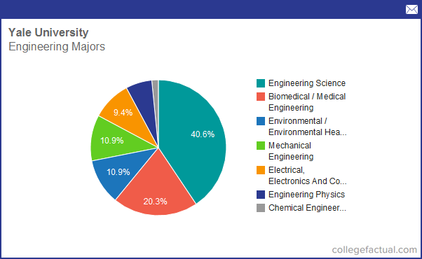 Engineering college degree major