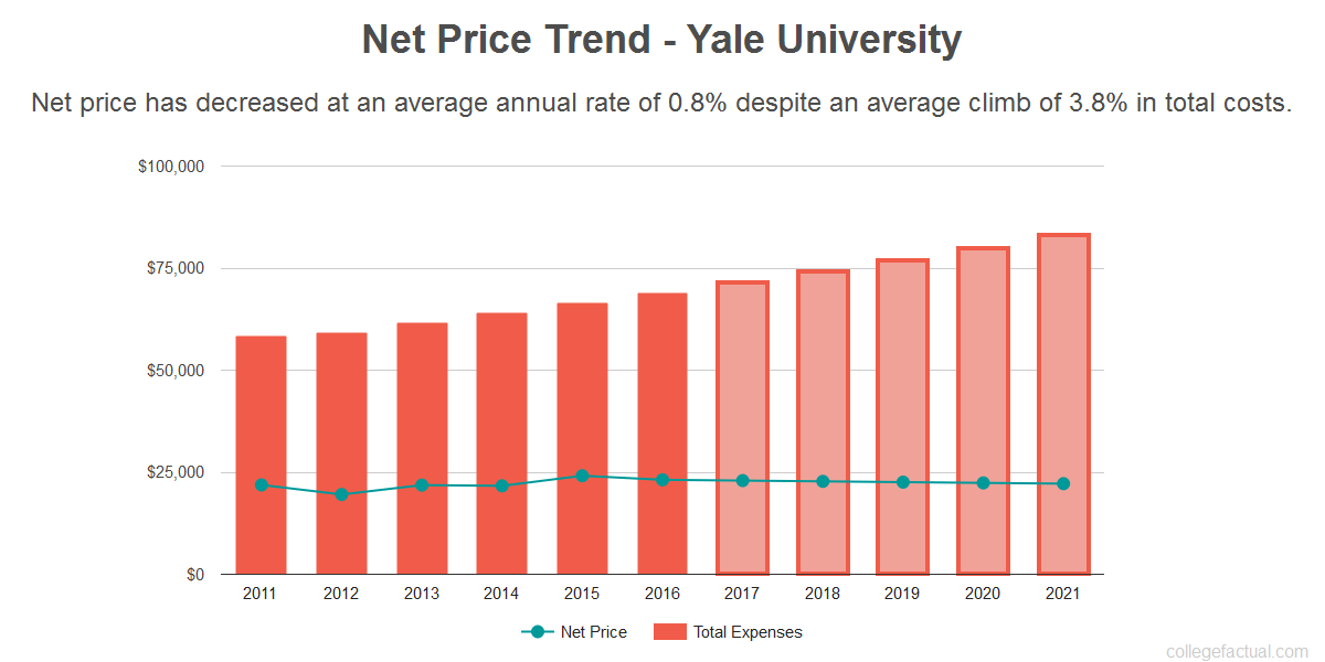 Average net price trend for Yale University